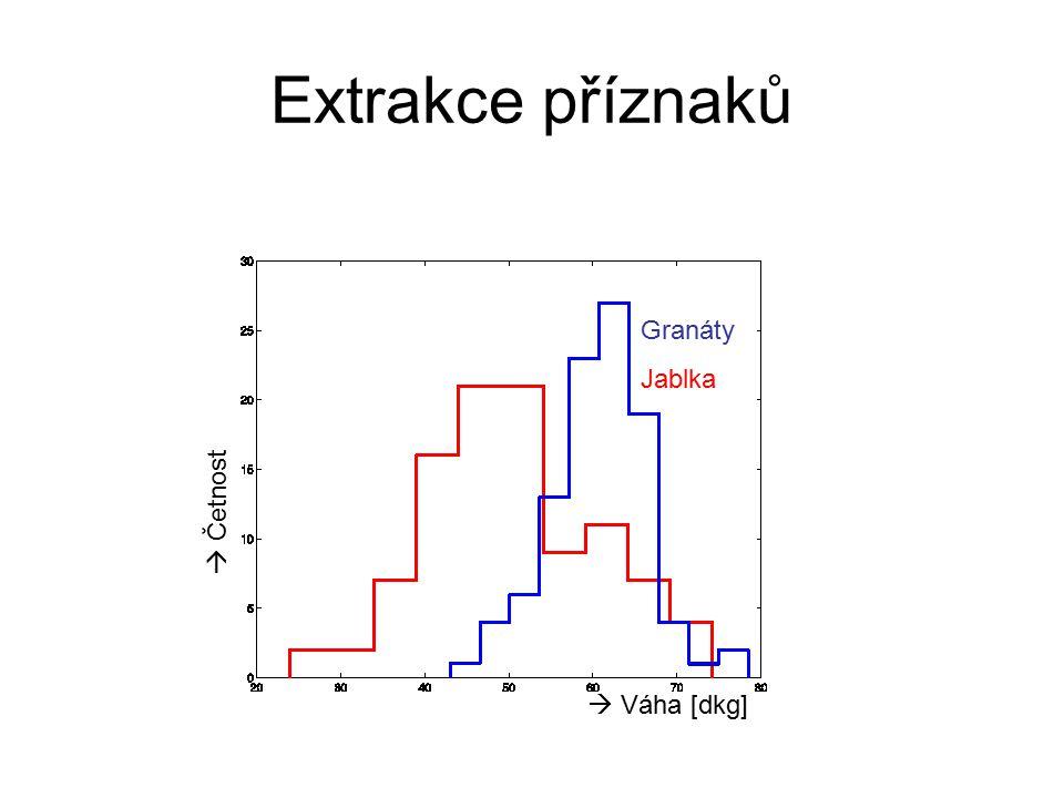 Extrakce příznaků Granáty Jablka  Četnost  Váha [dkg]